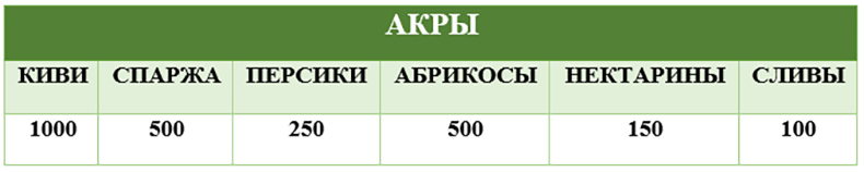 ACRES-RUS